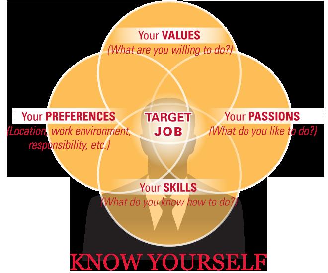 educational career goals essay nursing this i believe essay examples personal nursing career goals essay why
