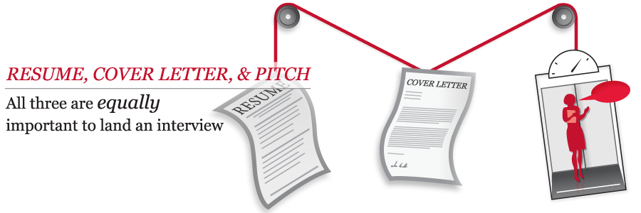 Graphic showing a balanced resume, cover letter, and elevator pitch. All three are equally important to land an interview.