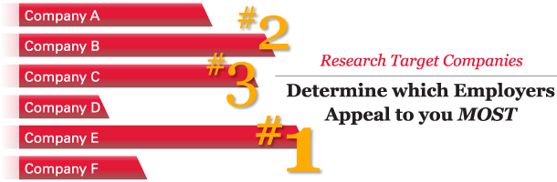 Research Target Companies: Determine which employers appeal to you MOST. Image shows bar graph of companies A-F with largest bars ranks #1, #2, and #3.