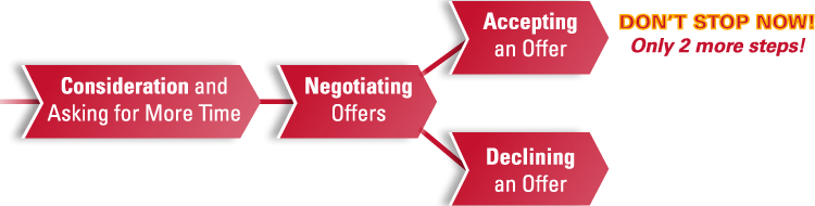 Graphic depicts process of evaluating an offer. Consideration and asking for more time; negotiating offers; accepting an offer or declining an offer. Don't stop now! Only 2 more steps!