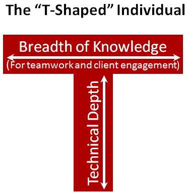 "The ""T-Shaped"" Individual, image shows a graphic where Breadth of Knowledge (For teamwork and client engagement) is the horizontal part of the T while Technical Depth is the vertical part."