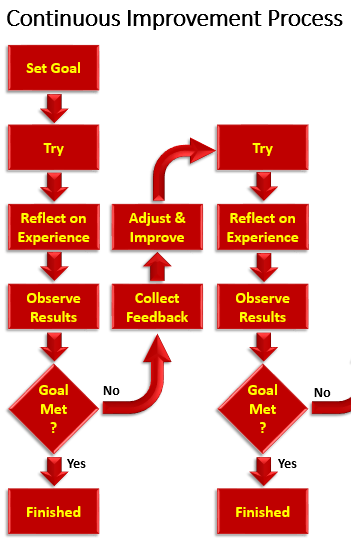Graphic depicts the Continuous Improvement Process. Set goal, try, reflect on experience, observe results. If goal is met then you're finished. If goal is met, collect feedback and make adjustments so you can try again (process starts over).