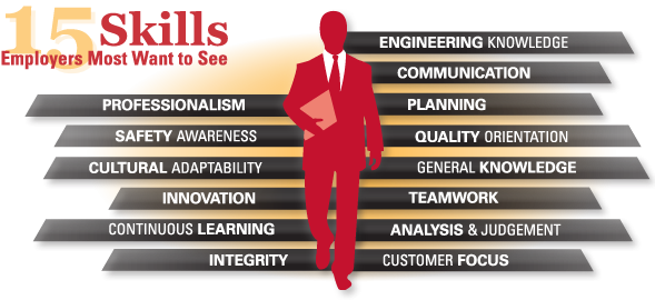 15 skills employers most want to see: Professionalism, Safety Awareness, Cultural Adaptability, Innovation, Continuous Learning, Integrity, Engineering Knowledge, Communication, Planning, Quality Orientation, General Knowledge, Teamwork, Analysis & Judgement, and Customer Focus.