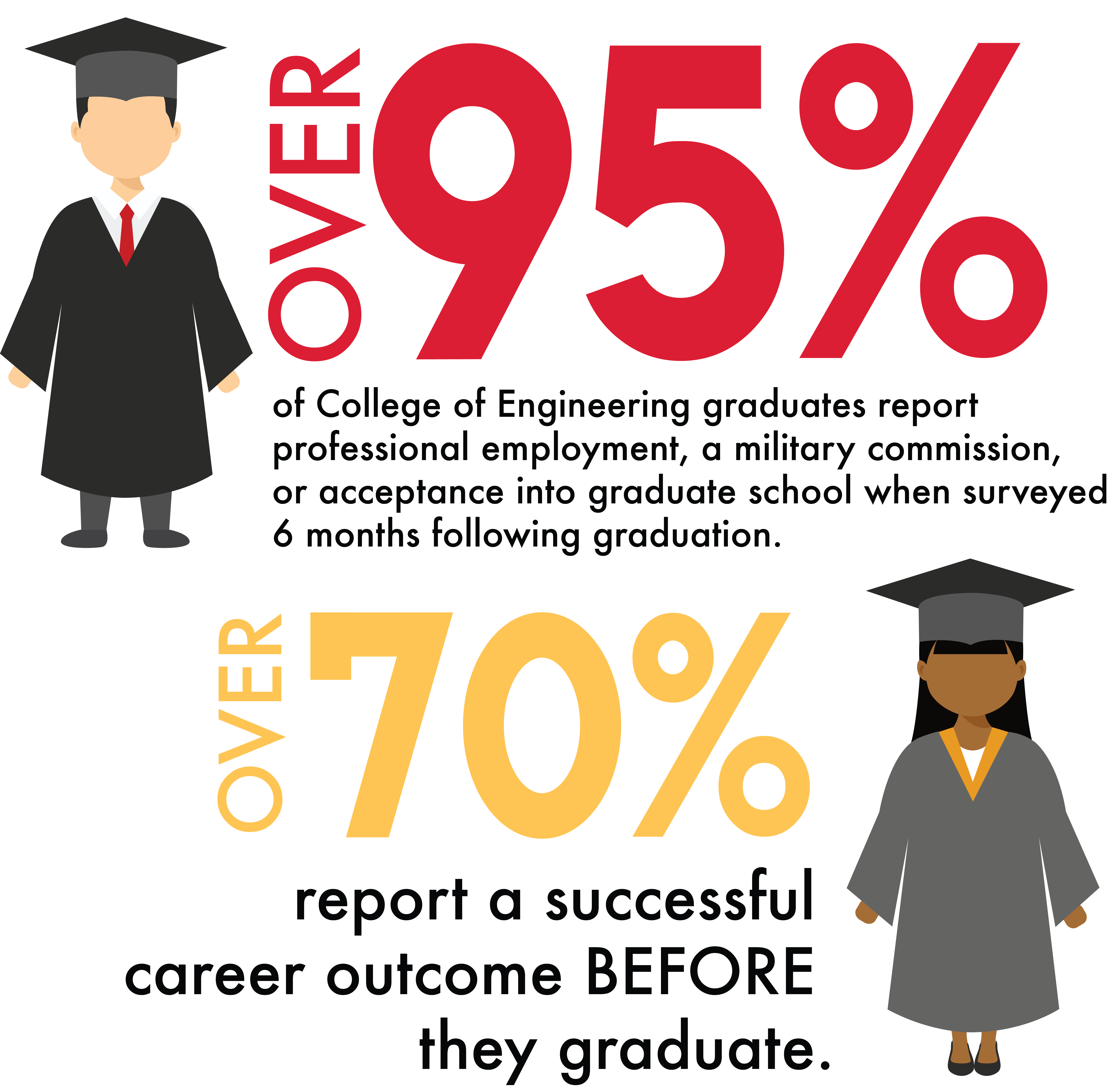 Graphic depicts two graduates. Over 95% of College of Engineering graduates report professional employment, a military commission, or acceptance into graduate school when surveyed 6 months following graduation. Over 70% report a successful career outcome BEFORE they graduate.