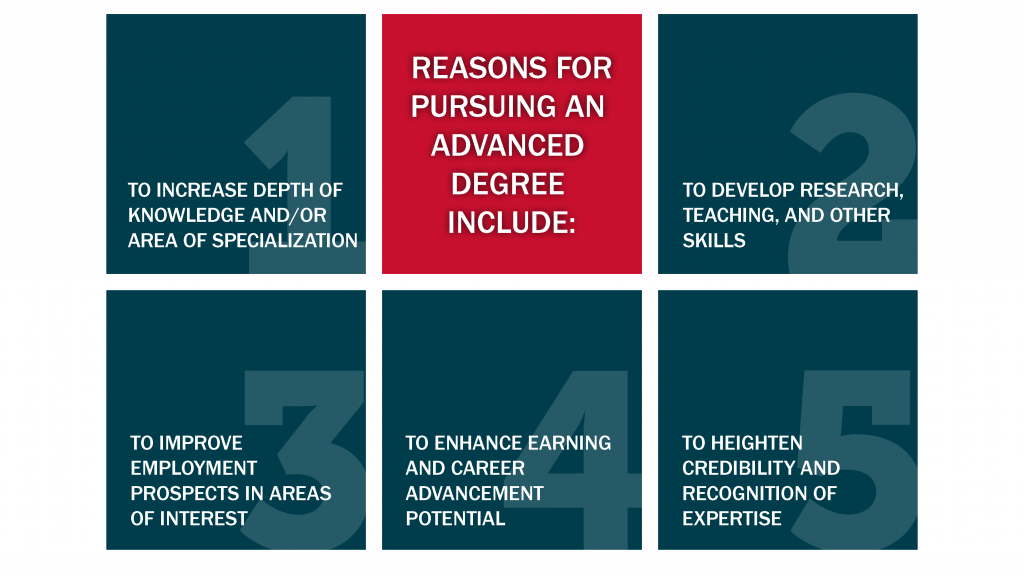 Reasons for pursuing an advanced degree include. 1. To increase depth of knowledge and/or area of specialization 2. To develop research, teaching, and other skills 3. To improve employment prospects in areas of interest 4. To enhance earning and career advancement potential 5. To heighten credibility and recognition of expertise