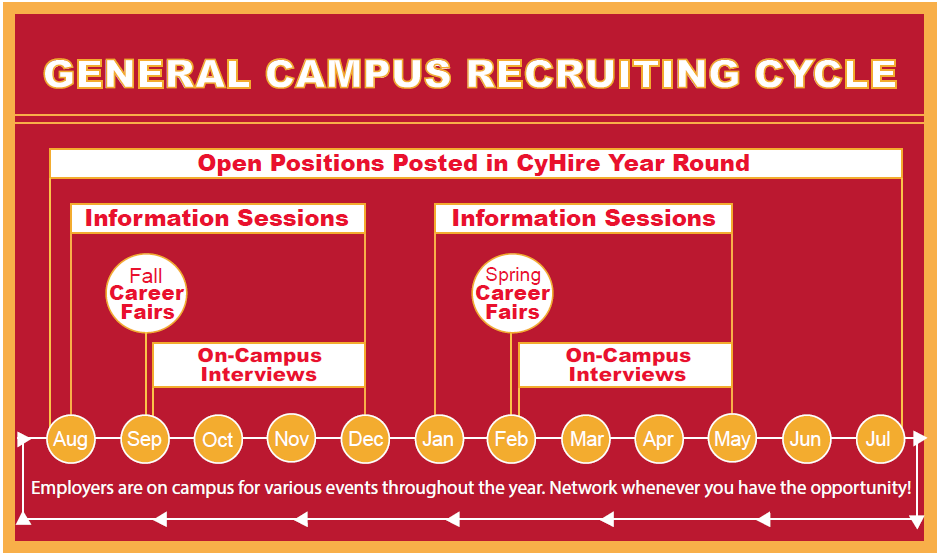 Timeline showing General Campus Recruiting Cycle. Open positions posted in CyHire year round. Information Sessions occur August - December and January - May. Fall Career Fairs take place in September. Spring Career Fairs take place in February. On-Campus Interview take place immediately following each career fair and last through the semester.