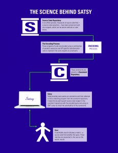The science behind Satsy (click to enlarge)