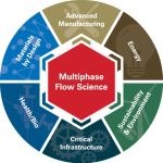 Multiphase flow science