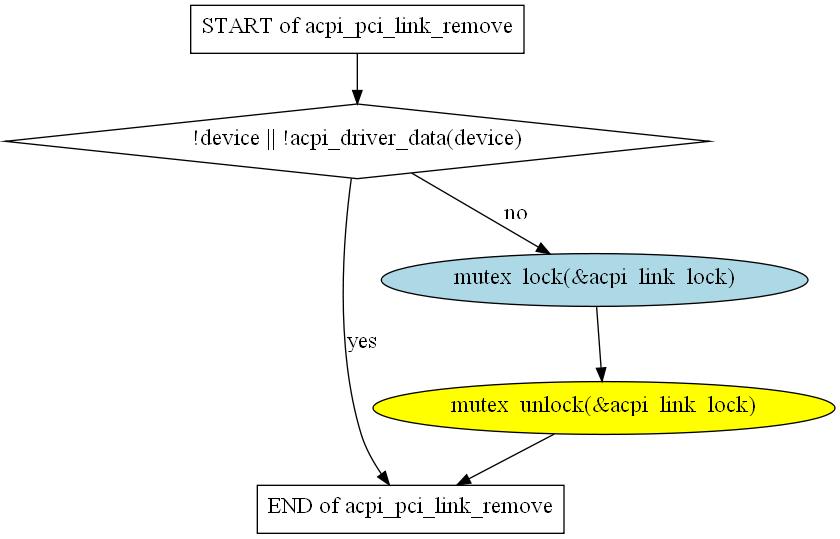 acpi_link_lock